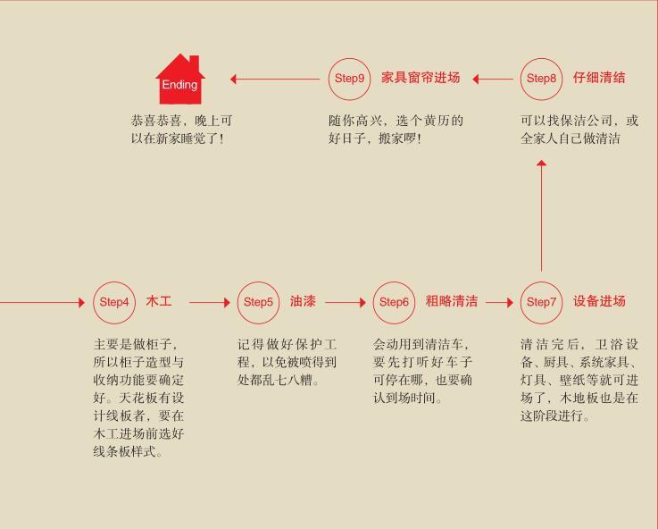 你没见过的家庭房屋装修施工流程